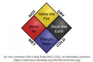 「四大元素(火・地・風・水)」と「四体液説」